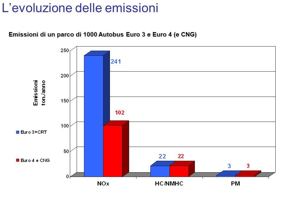Levoluzione delle emissioni Emissioni di un parco di 1000 Autobus Euro 3 e Euro 4 (e CNG)