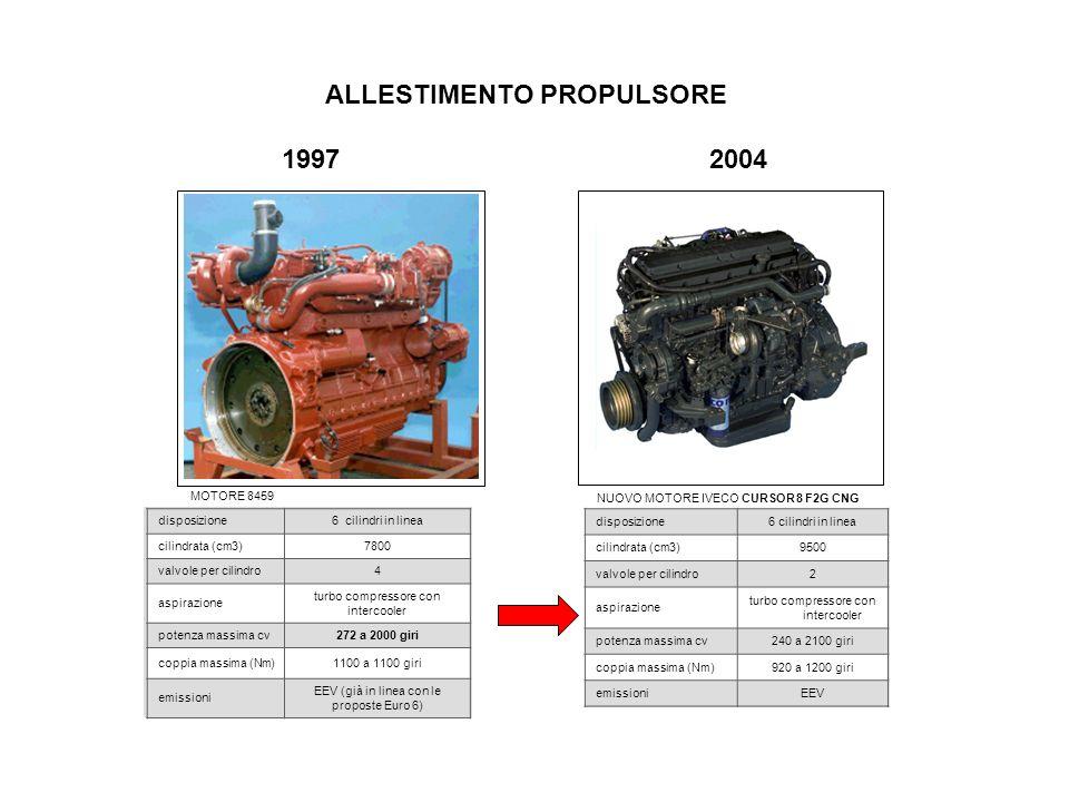 MOTORE 8459 NUOVO MOTORE IVECO CURSOR 8 F2G CNG 1997 ALLESTIMENTO PROPULSORE 19972004 disposizione6 cilindri in linea cilindrata (cm3)7800 valvole per