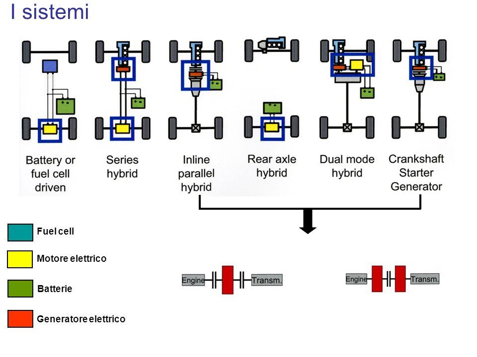 I sistemi Fuel cell Motore elettrico Batterie Generatore elettrico