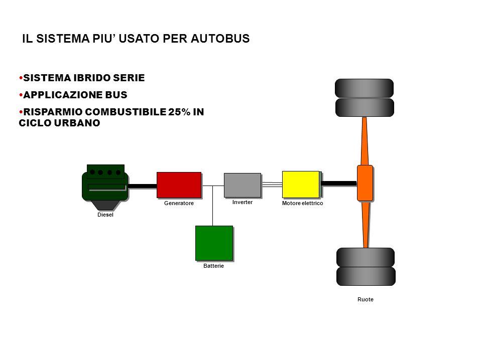 Diesel Generatore Batterie Inverter Motore elettrico Ruote SISTEMA IBRIDO SERIE APPLICAZIONE BUS RISPARMIO COMBUSTIBILE 25% IN CICLO URBANO IL SISTEMA