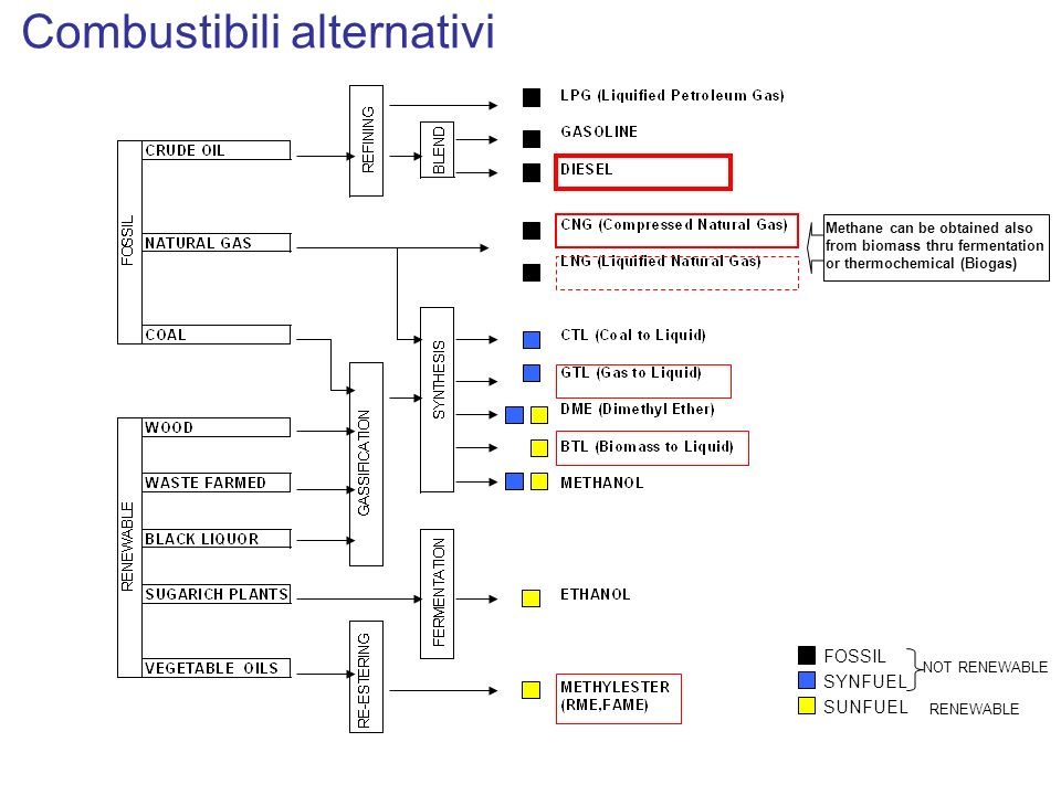 Combustibili alternativi FOSSIL SYNFUEL SUNFUEL NOT RENEWABLE RENEWABLE Methane can be obtained also from biomass thru fermentation or thermochemical