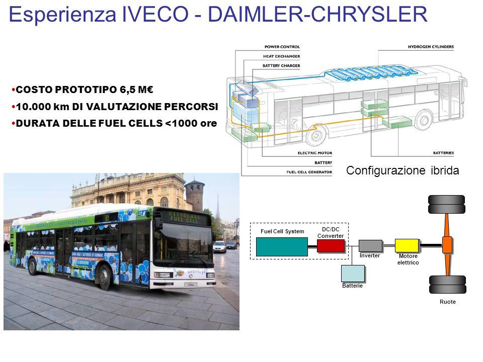 Esperienza IVECO - DAIMLER-CHRYSLER COSTO PROTOTIPO 6,5 M 10.000 km DI VALUTAZIONE PERCORSI DURATA DELLE FUEL CELLS <1000 ore DC/DC Converter Batterie