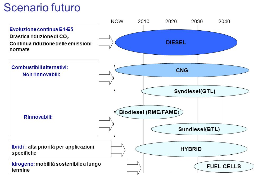 DIESEL CNG HYBRID FUEL CELLS Evoluzione continua E4-E5 Drastica riduzione di CO 2 Continua riduzione delle emissioni normate Combustibili alternativi: