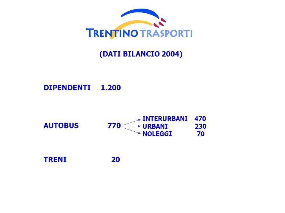 DIPENDENTI 1.200 AUTOBUS 770 TRENI 20 INTERURBANI 470 URBANI 230 NOLEGGI 70 (DATI BILANCIO 2004)