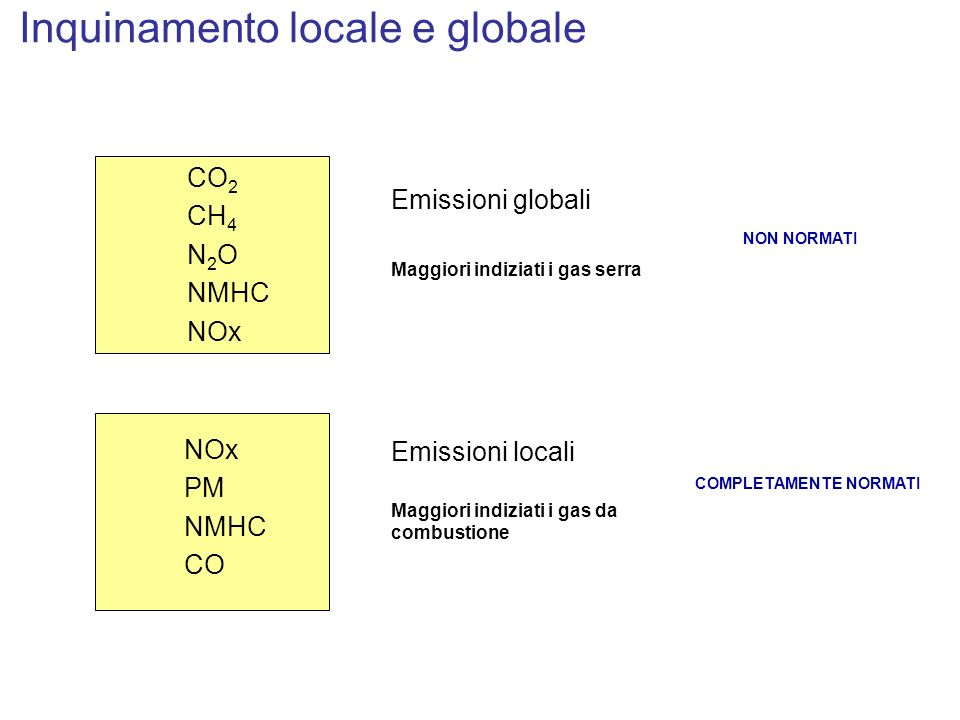 Inquinamento globale (protocollo di Kyoto) Other traffic 6.5% Road traffic 11.5% Combustion of Biomass 15% House heating, Small consumers 23% Power generation 25% Industry 19% Source: SAE 2001-01-3758 Dr Metz