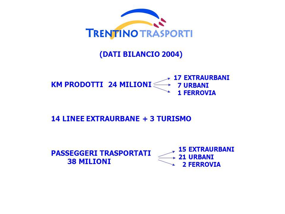 KM PRODOTTI24 MILIONI 14 LINEE EXTRAURBANE + 3 TURISMO PASSEGGERI TRASPORTATI 38 MILIONI 17 EXTRAURBANI 7 URBANI 1 FERROVIA 15 EXTRAURBANI 21 URBANI 2