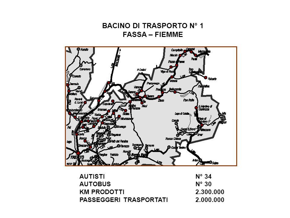 BACINO DI TRASPORTO N° 1 FASSA – FIEMME AUTISTI N° 34 AUTOBUS N° 30 KM PRODOTTI2.300.000 PASSEGGERI TRASPORTATI2.000.000