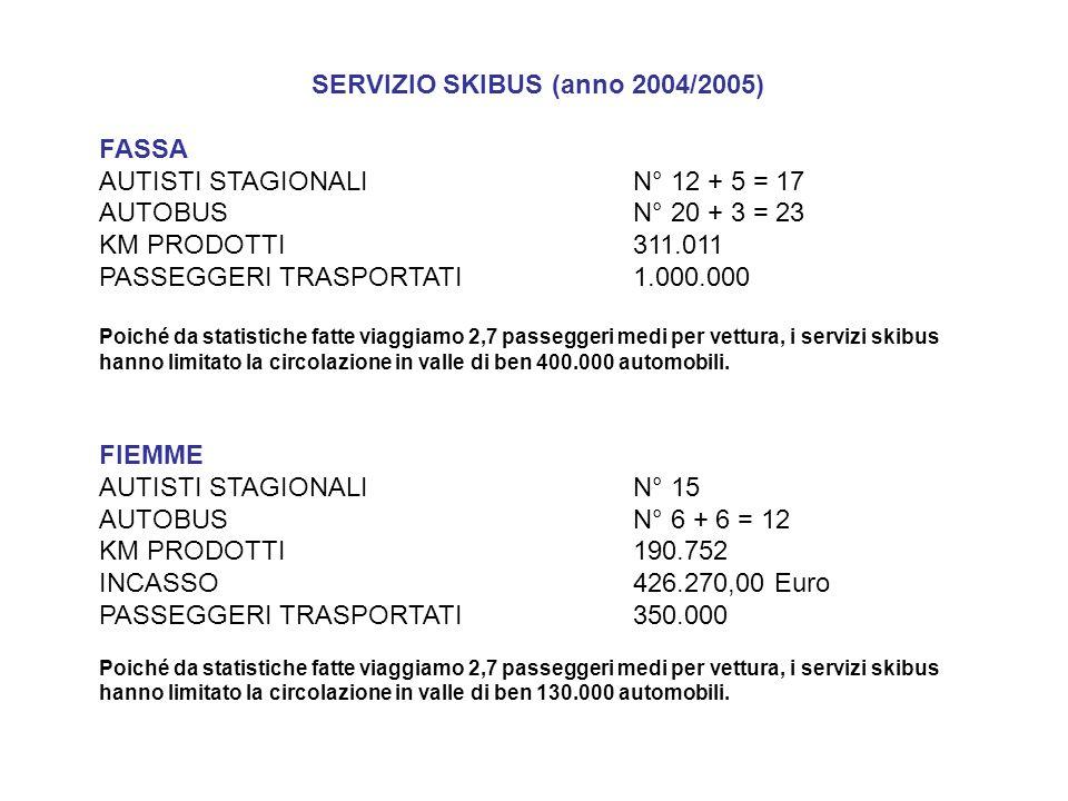 SERVIZIO SKIBUS (anno 2004/2005) FASSA AUTISTI STAGIONALIN° 12 + 5 = 17 AUTOBUS N° 20 + 3 = 23 KM PRODOTTI311.011 PASSEGGERI TRASPORTATI1.000.000 Poic