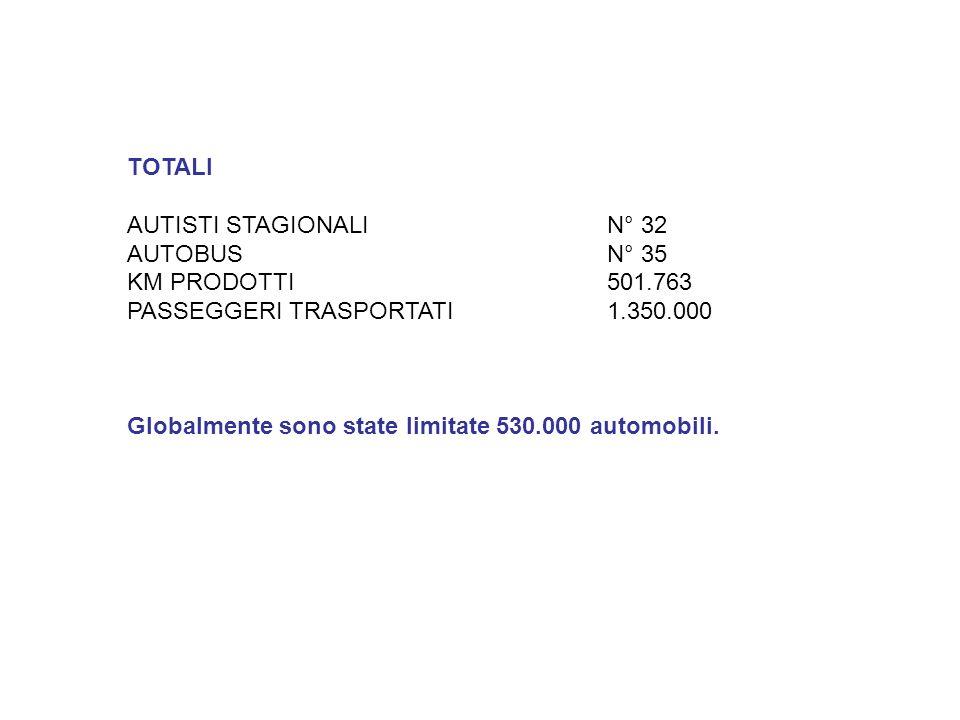 TOTALI AUTISTI STAGIONALIN° 32 AUTOBUS N° 35 KM PRODOTTI501.763 PASSEGGERI TRASPORTATI1.350.000 Globalmente sono state limitate 530.000 automobili.