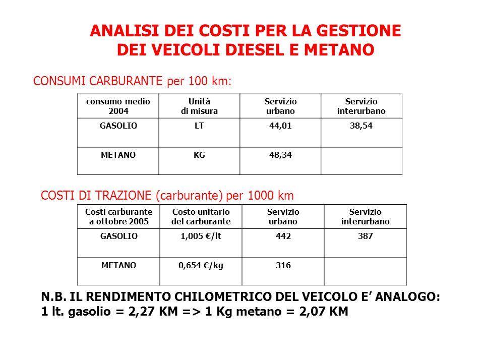ANALISI DEI COSTI PER LA GESTIONE DEI VEICOLI DIESEL E METANO CONSUMI CARBURANTE per 100 km: consumo medio 2004 Unità di misura Servizio urbano Serviz