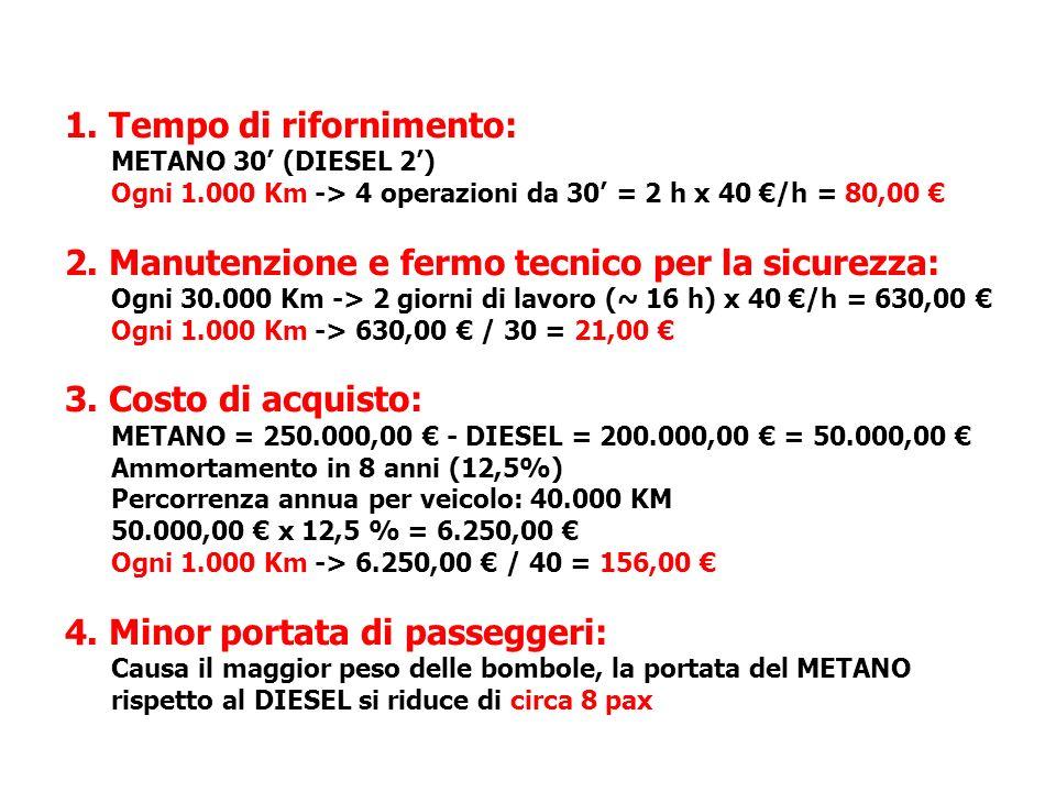 1. Tempo di rifornimento: METANO 30 (DIESEL 2) Ogni 1.000 Km -> 4 operazioni da 30 = 2 h x 40 /h = 80,00 2. Manutenzione e fermo tecnico per la sicure