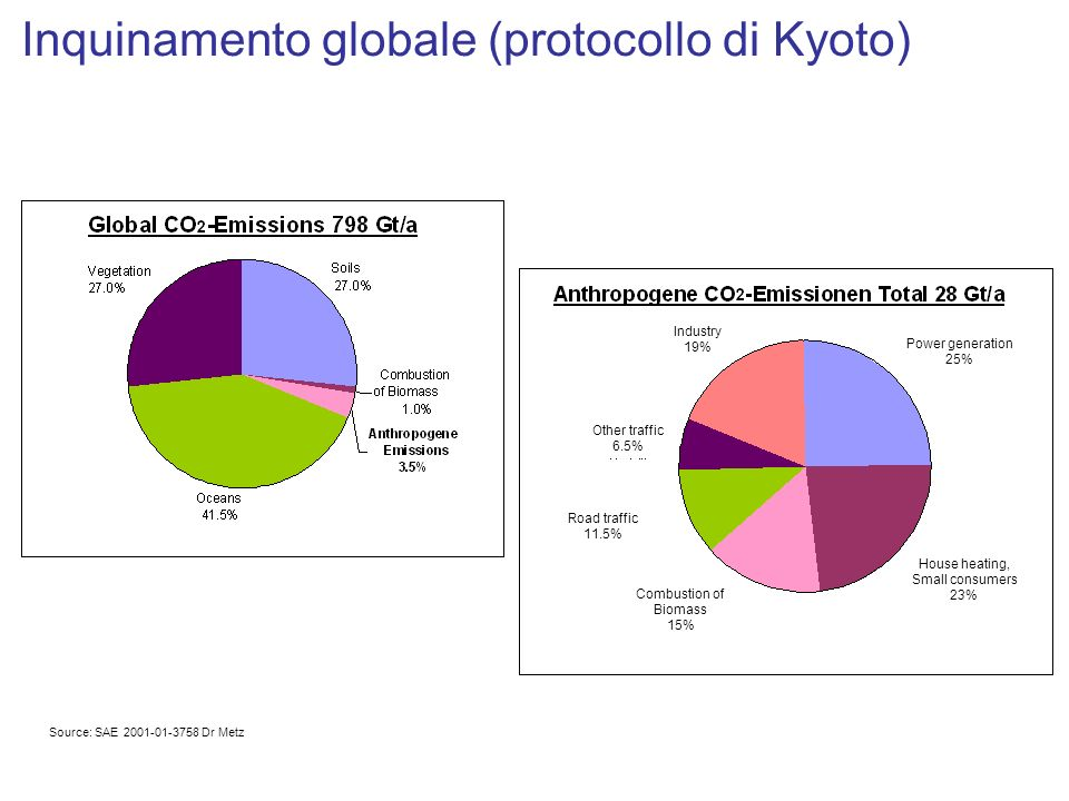 Inquinamento globale (protocollo di Kyoto) Other traffic 6.5% Road traffic 11.5% Combustion of Biomass 15% House heating, Small consumers 23% Power ge