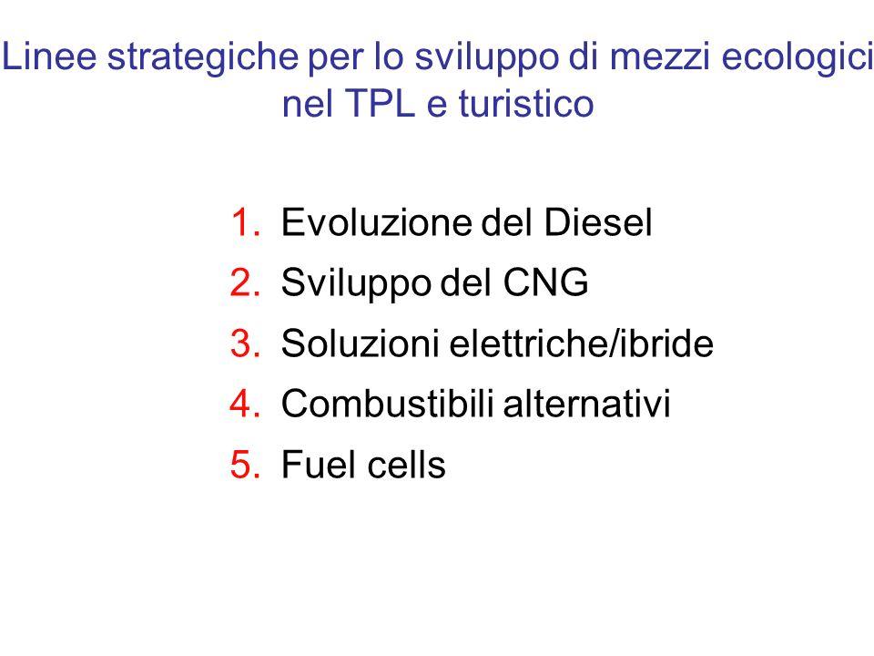 Linee strategiche per lo sviluppo di mezzi ecologici nel TPL e turistico 1.Evoluzione del Diesel 2.Sviluppo del CNG 3.Soluzioni elettriche/ibride 4.Co