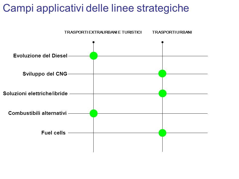 Campi applicativi delle linee strategiche Evoluzione del Diesel Sviluppo del CNG Soluzioni elettriche/ibride Combustibili alternativi Fuel cells TRASP