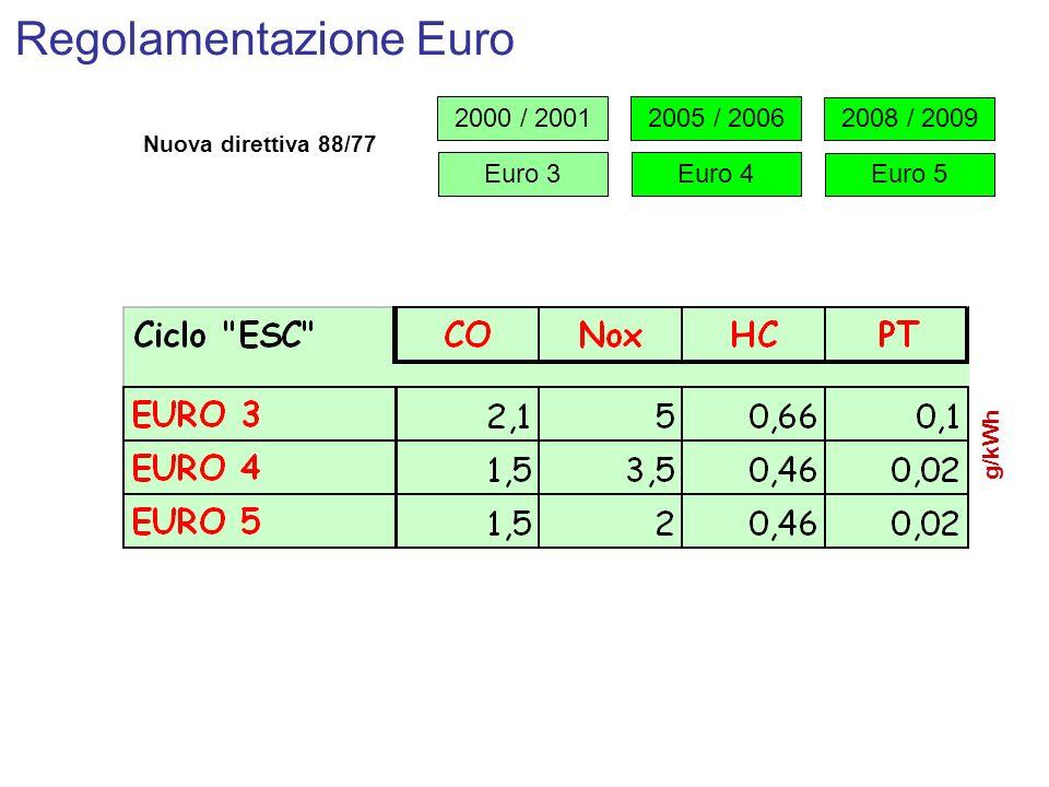 Regolamentazione Euro 2000 / 2001 Euro 3 2005 / 2006 Euro 4 2008 / 2009 Euro 5 Nuova direttiva 88/77 g/kWh