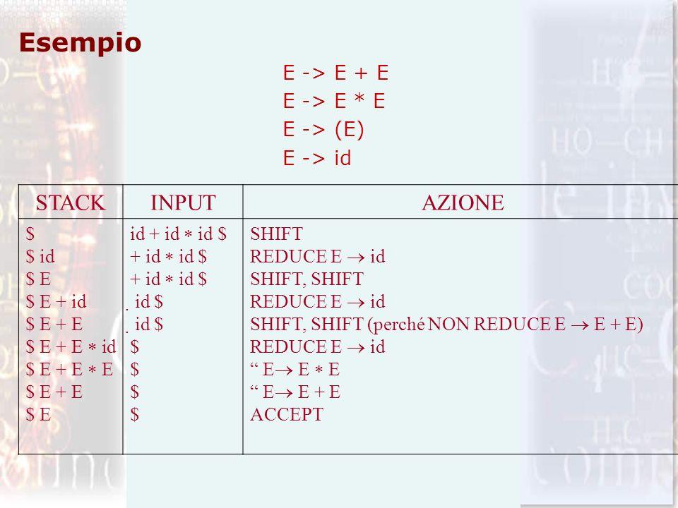 Esempio E -> E + E E -> E * E E -> (E) E -> id STACKINPUTAZIONE $ $ id $ E $ E + id $ E + E $ E + E id $ E + E E $ E + E $ E id + id id $ + id id $ id