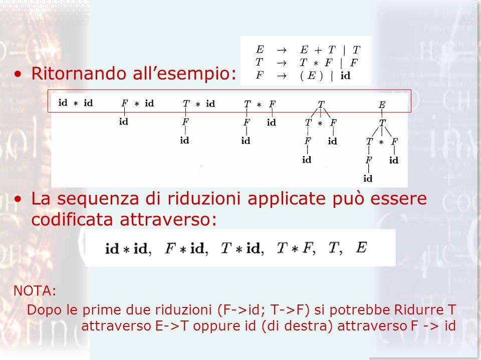 Ritornando allesempio: La sequenza di riduzioni applicate può essere codificata attraverso: NOTA: Dopo le prime due riduzioni (F->id; T->F) si potrebb