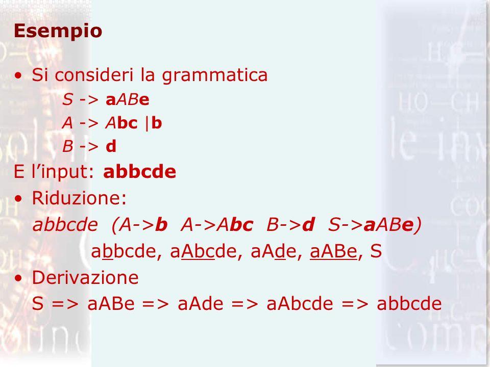 Esempio Si consideri la grammatica S -> aABe A -> Abc |b B -> d E linput: abbcde Riduzione: abbcde(A->b A->Abc B->d S->aABe) abbcde, aAbcde, aAde, aABe, S Derivazione S => aABe => aAde => aAbcde => abbcde