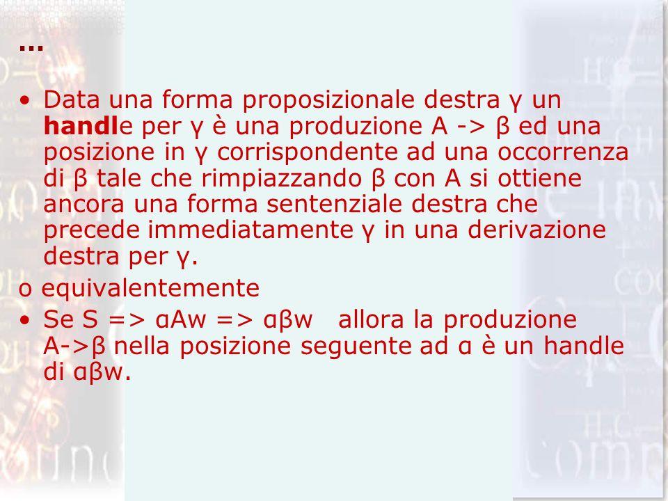 … Data una forma proposizionale destra γ un handle per γ è una produzione A -> β ed una posizione in γ corrispondente ad una occorrenza di β tale che