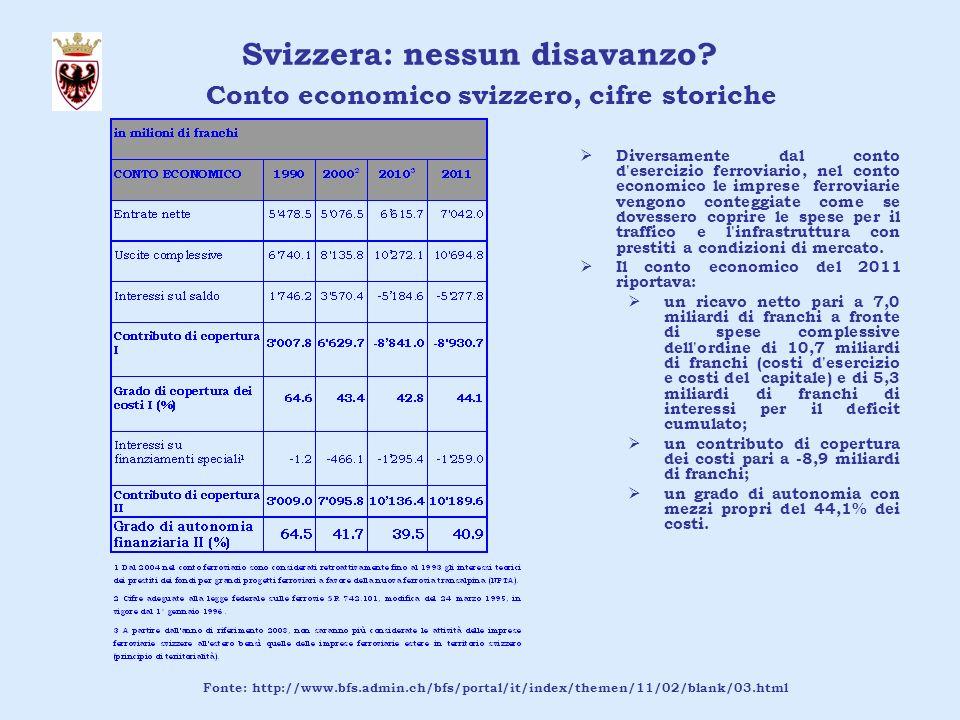 Contributi pubblici per abitante Fonte: http://www.bfs.admin.ch/bfs/portal/it/index/themen/11/02/blank/03.html Trento-Italia-Svizzera: confronti