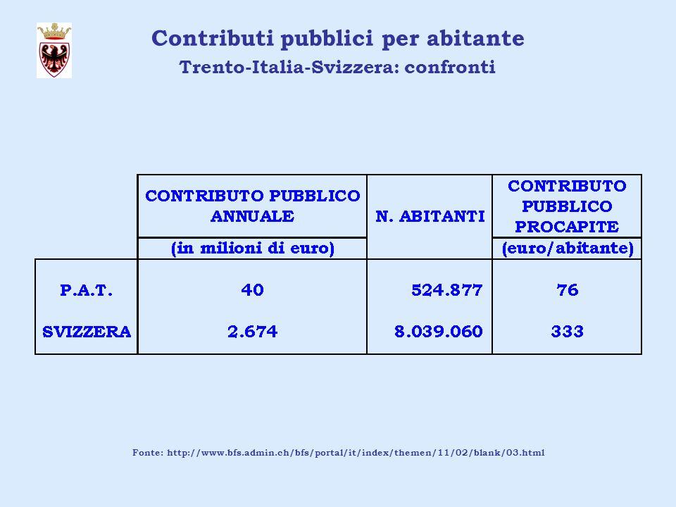 Ipotesi costi cessanti di gestione TPL Fassa e Fiemme