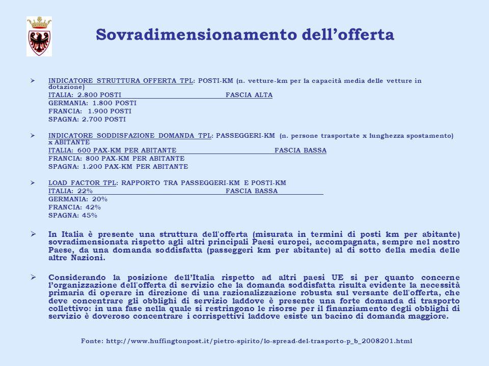 Sovradimensionamento dellofferta INDICATORE STRUTTURA OFFERTA TPL: POSTI-KM (n.