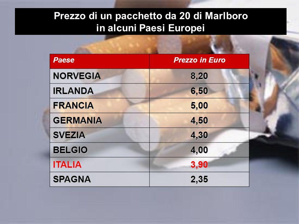 Prezzo di un pacchetto da 20 di Marlboro in alcuni Paesi Europei PaesePrezzo in Euro NORVEGIA8,20 IRLANDA6,50 FRANCIA5,00 GERMANIA4,50 SVEZIA4,30 BELGIO4,00 ITALIA3,90 SPAGNA2,35