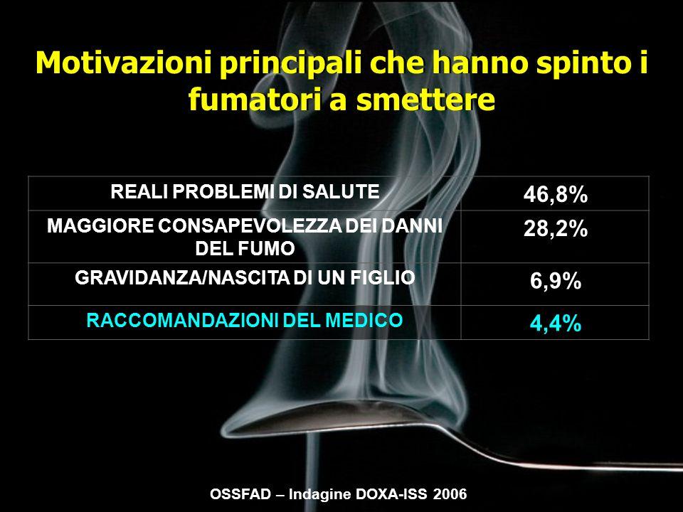 Motivazioni principali che hanno spinto i fumatori a smettere OSSFAD – Indagine DOXA-ISS 2006 REALI PROBLEMI DI SALUTE 46,8% MAGGIORE CONSAPEVOLEZZA DEI DANNI DEL FUMO 28,2% GRAVIDANZA/NASCITA DI UN FIGLIO 6,9% RACCOMANDAZIONI DEL MEDICO 4,4%