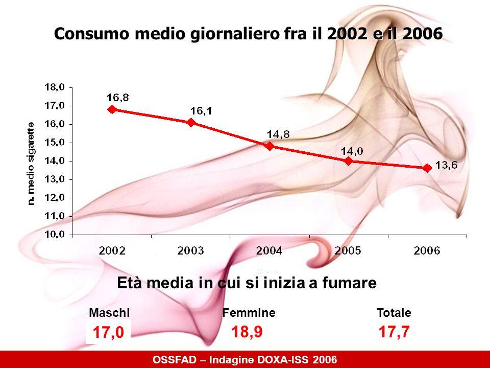 SPESA MEDIA SETTIMANALE PER LACQUISTO DELLE SIGARETTE In media gli italiani spendono circa 17 euro a settimana (nel 2005 si spendevano 16 euro a settimana) Spendono più gli uomini che le donne, 18 euro contro 15 euro In media gli italiani spendono circa 17 euro a settimana (nel 2005 si spendevano 16 euro a settimana) Spendono più gli uomini che le donne, 18 euro contro 15 euro Quelli che spendono meno sono i giovani (15-24 anni) il 47% dei ragazzi non supera i 10,00 euro di spesa a settimana per le sigarette (nel 2005 erano il 42%) Quelli che spendono meno sono i giovani (15-24 anni) il 47% dei ragazzi non supera i 10,00 euro di spesa a settimana per le sigarette (nel 2005 erano il 42%) OSSFAD – Indagine DOXA-ISS 2006