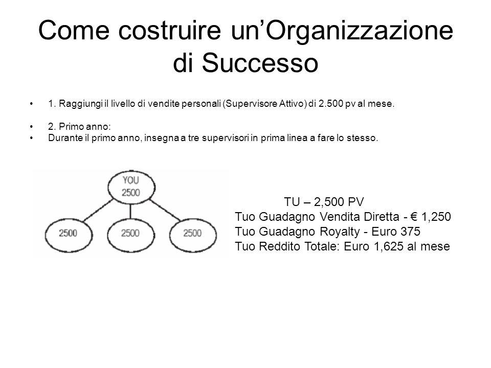 Come costruire unOrganizzazione di Successo 1. Raggiungi il livello di vendite personali (Supervisore Attivo) di 2.500 pv al mese. 2. Primo anno: Dura