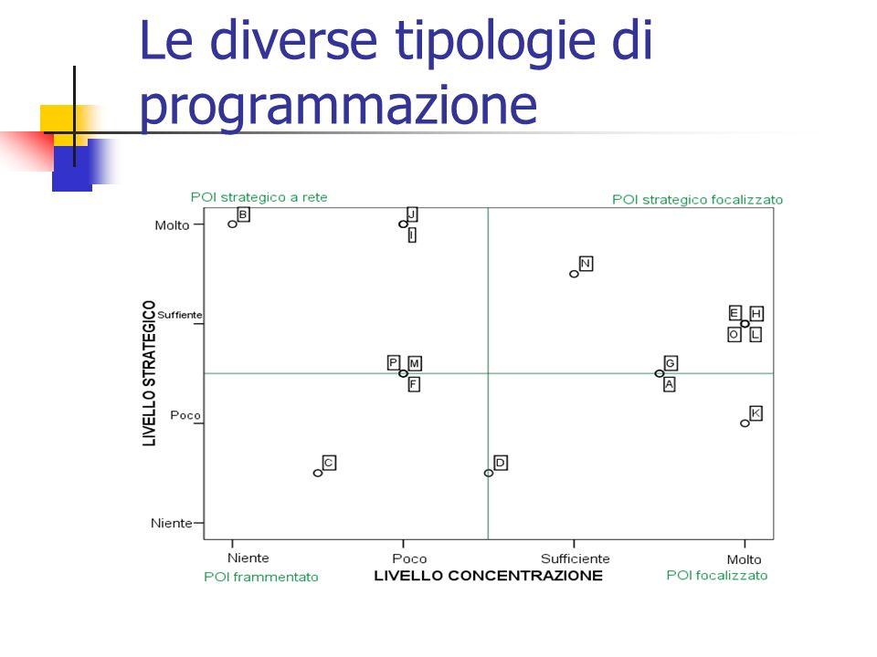 Le diverse tipologie di programmazione