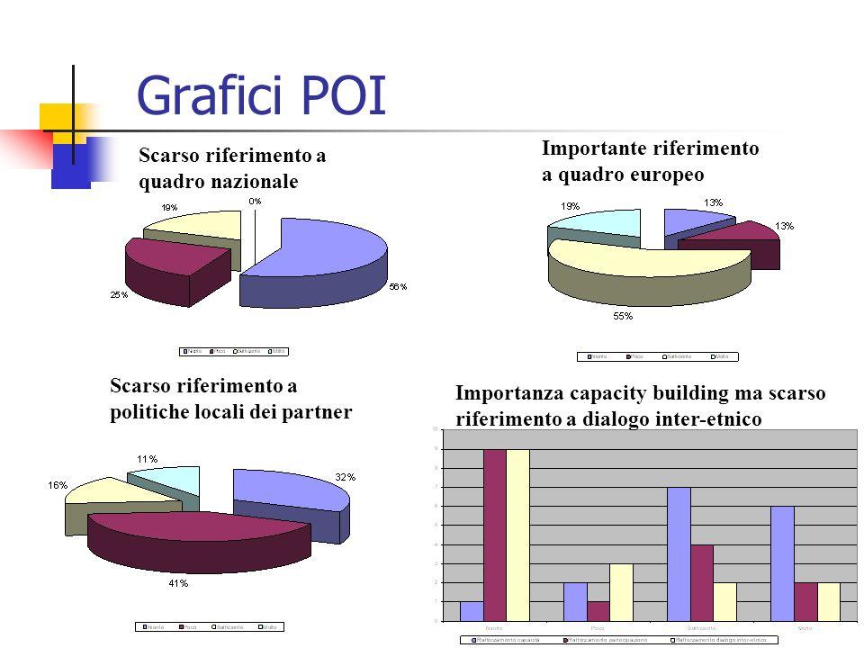 Grafici POI Scarso riferimento a quadro nazionale Importante riferimento a quadro europeo Scarso riferimento a politiche locali dei partner Importanza capacity building ma scarso riferimento a dialogo inter-etnico