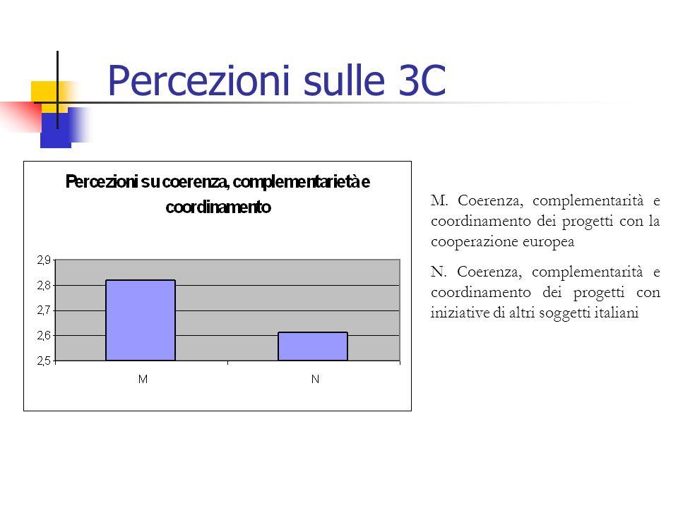 Percezioni sulle 3C M.