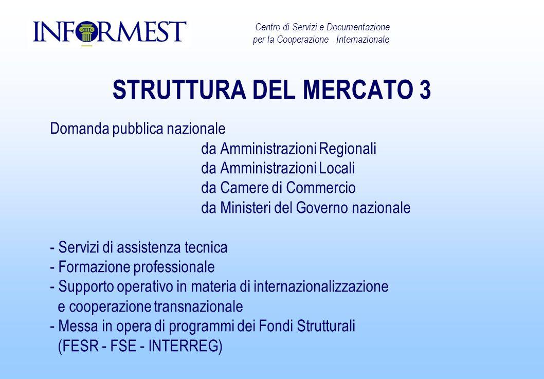 STRUTTURA DEL MERCATO 3 Domanda pubblica nazionale da Amministrazioni Regionali da Amministrazioni Locali da Camere di Commercio da Ministeri del Gove