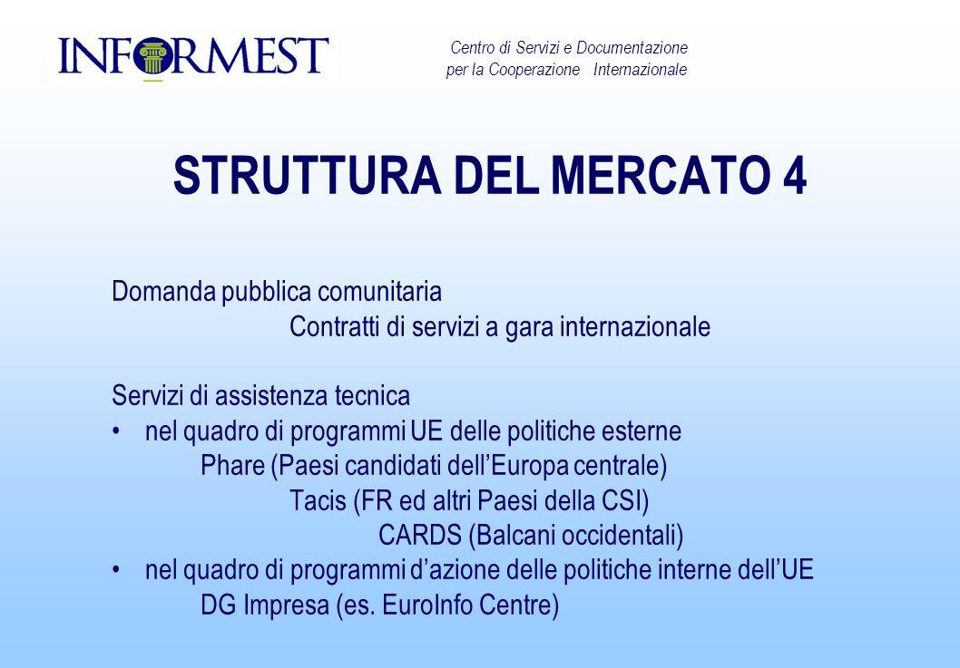 STRUTTURA DEL MERCATO 4 Domanda pubblica comunitaria Contratti di servizi a gara internazionale Servizi di assistenza tecnica nel quadro di programmi