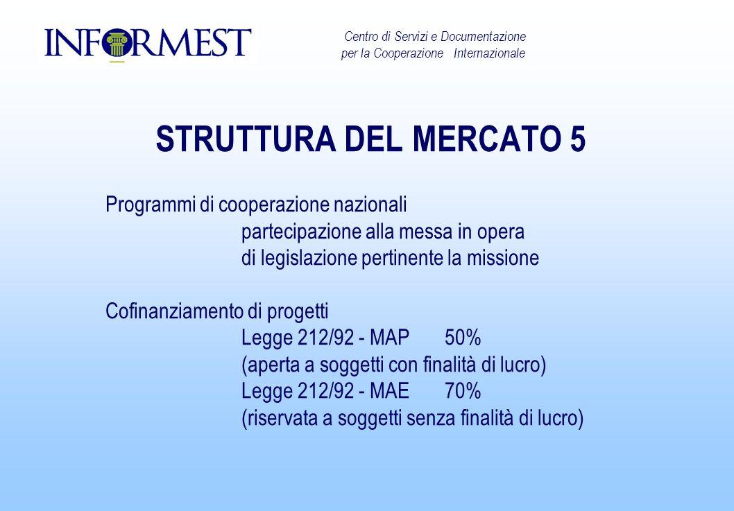 STRUTTURA DEL MERCATO 5 Programmi di cooperazione nazionali partecipazione alla messa in opera di legislazione pertinente la missione Cofinanziamento di progetti Legge 212/92 - MAP50% (aperta a soggetti con finalità di lucro) Legge 212/92 - MAE70% (riservata a soggetti senza finalità di lucro) Centro di Servizi e Documentazione per la Cooperazione Internazionale