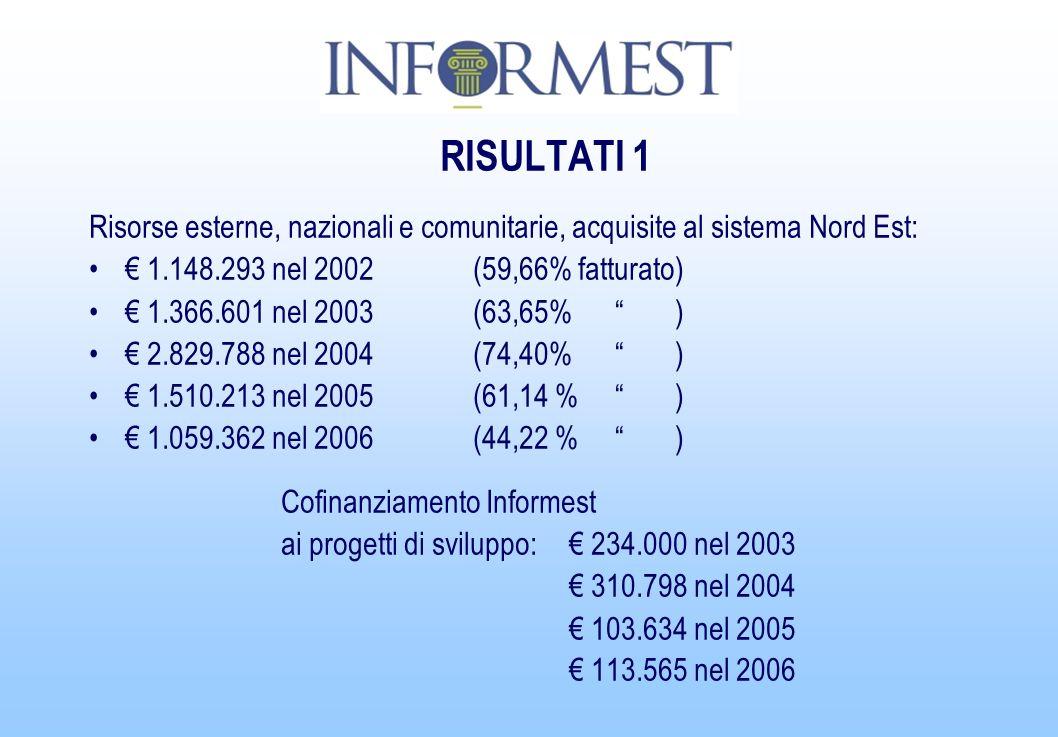 RISULTATI 1 Risorse esterne, nazionali e comunitarie, acquisite al sistema Nord Est: 1.148.293 nel 2002 (59,66% fatturato) 1.366.601 nel 2003 (63,65% ) 2.829.788 nel 2004 (74,40% ) 1.510.213 nel 2005 (61,14 % ) 1.059.362 nel 2006(44,22 % ) Cofinanziamento Informest ai progetti di sviluppo: 234.000 nel 2003 310.798 nel 2004 103.634 nel 2005 113.565 nel 2006