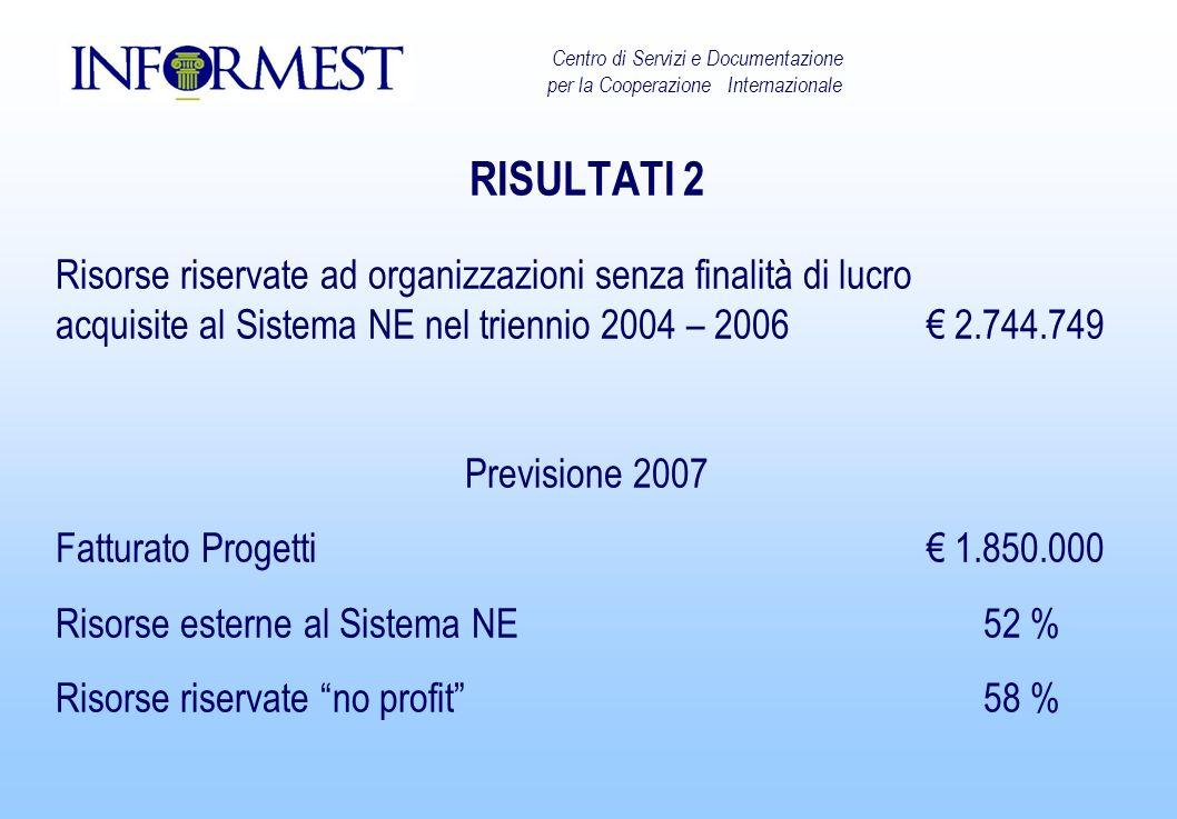RISULTATI 2 Risorse riservate ad organizzazioni senza finalità di lucro acquisite al Sistema NE nel triennio 2004 – 2006 2.744.749 Previsione 2007 Fat