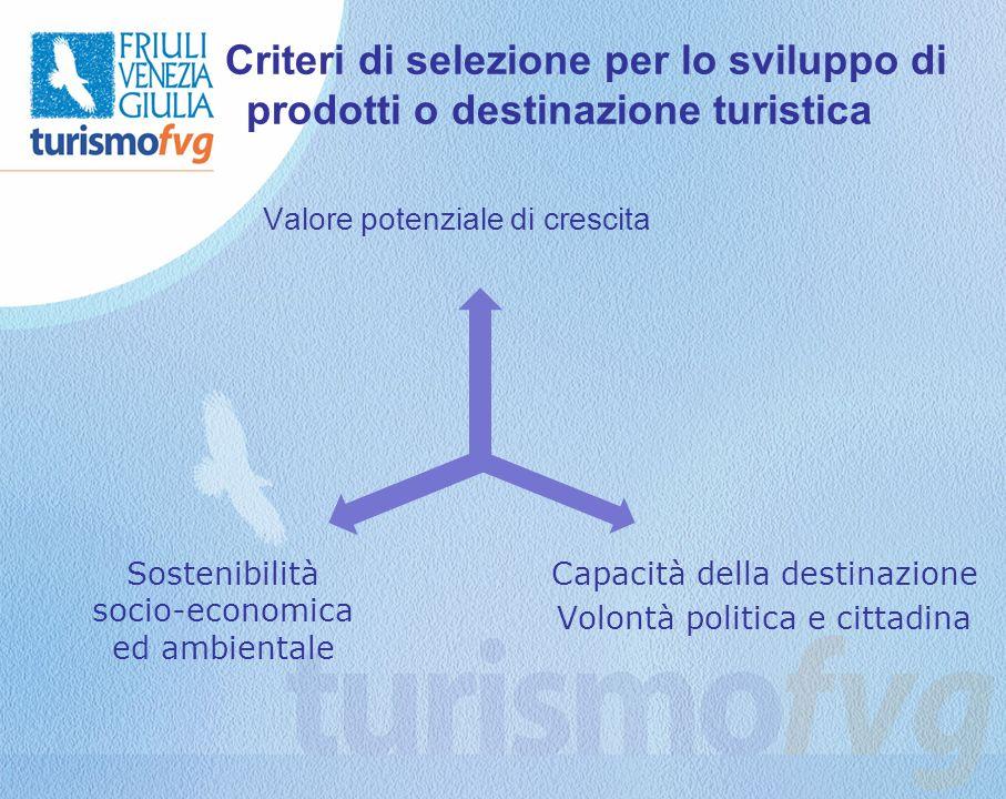 Criteri di selezione per lo sviluppo di prodotti o destinazione turistica Valore potenziale di crescita Capacità della destinazione Volontà politica e cittadina Sostenibilità socio-economica ed ambientale