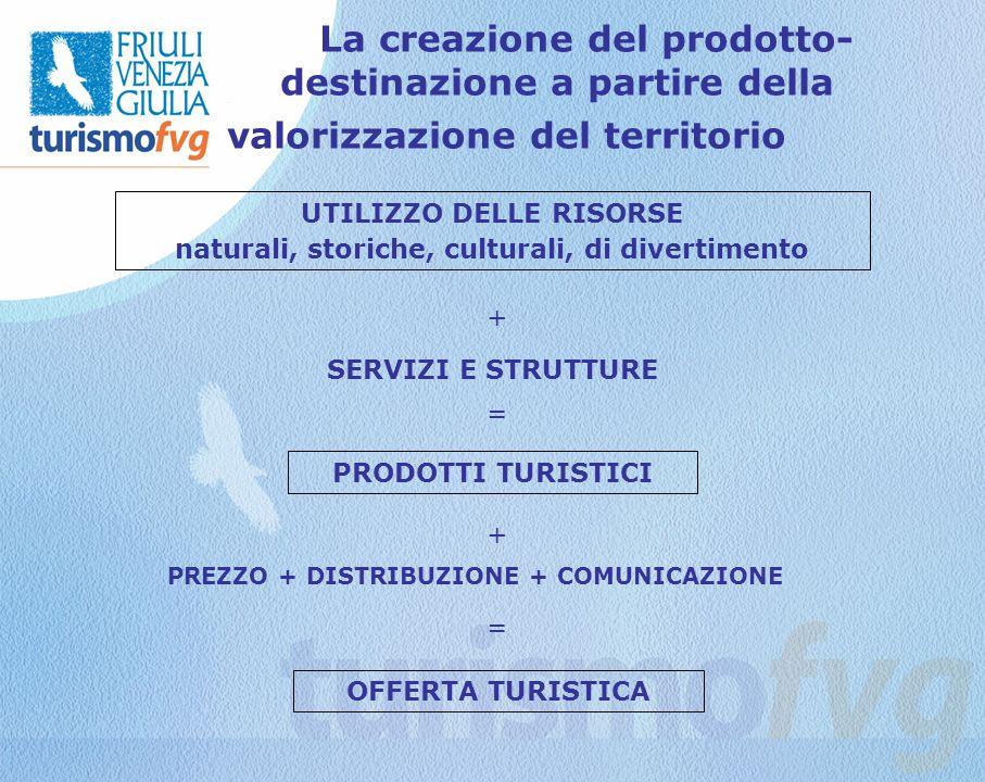La creazione del prodotto- destinazione a partire della valorizzazione del territorio La creazione del prodotto- destinazione a partire della valorizzazione del territorio UTILIZZO DELLE RISORSE naturali, storiche, culturali, di divertimento + SERVIZI E STRUTTURE PRODOTTI TURISTICI + PREZZO + DISTRIBUZIONE + COMUNICAZIONE = OFFERTA TURISTICA =