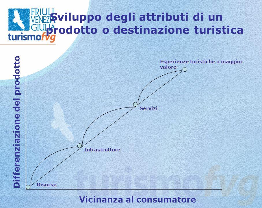 Differenziazione del prodotto Vicinanza al consumatore Esperienze turistiche o maggior valore Servizi Infrastrutture Risorse Sviluppo degli attributi di un prodotto o destinazione turistica