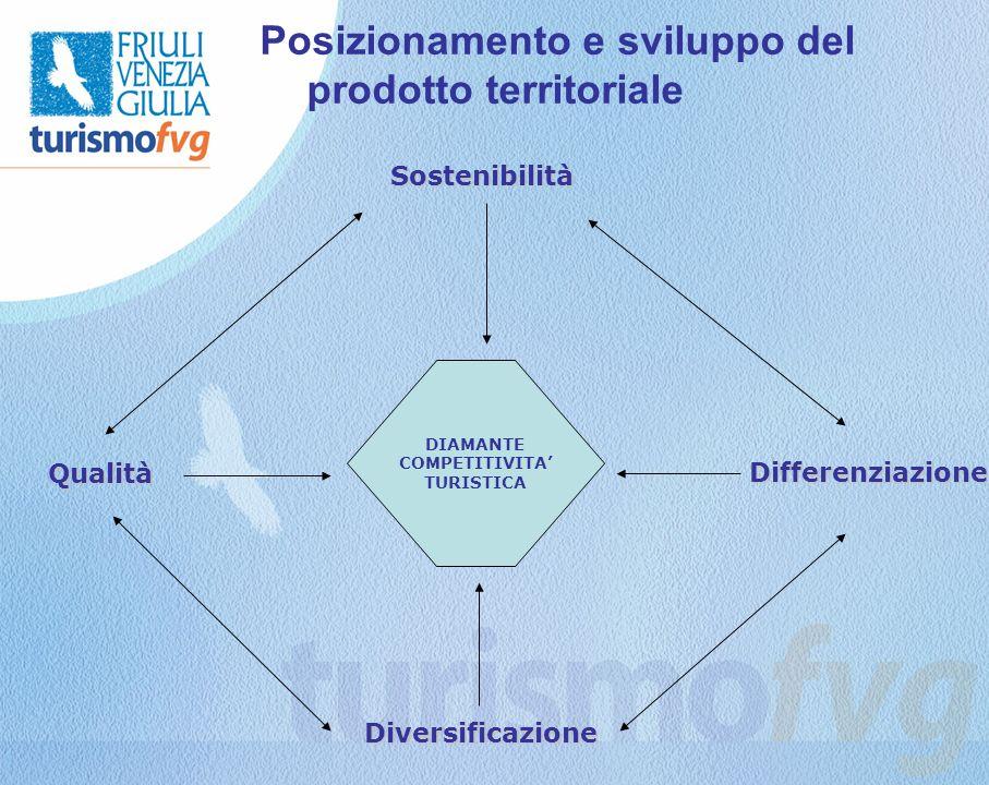 Posizionamento e sviluppo del prodotto territoriale DIAMANTE COMPETITIVITA TURISTICA Qualità Differenziazione Diversificazione Sostenibilità