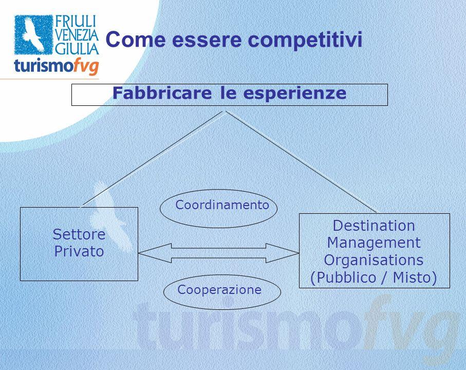 Come essere competitivi Fabbricare le esperienze Settore Privato Destination Management Organisations (Pubblico / Misto) Cooperazione Coordinamento