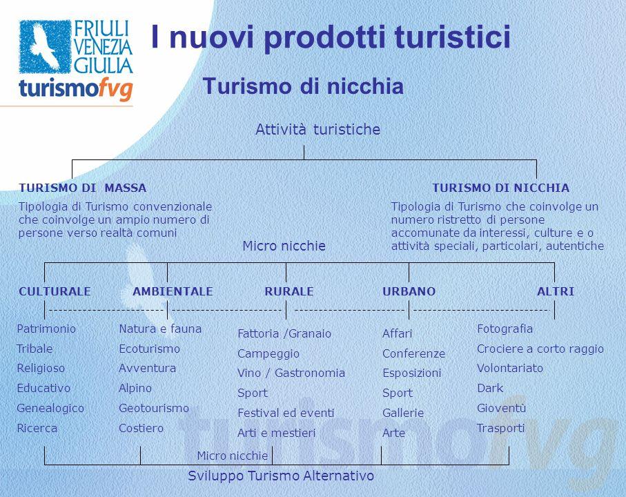I nuovi prodotti turistici Turismo di nicchia Attività turistiche TURISMO DI NICCHIATURISMO DI MASSA Tipologia di Turismo convenzionale che coinvolge