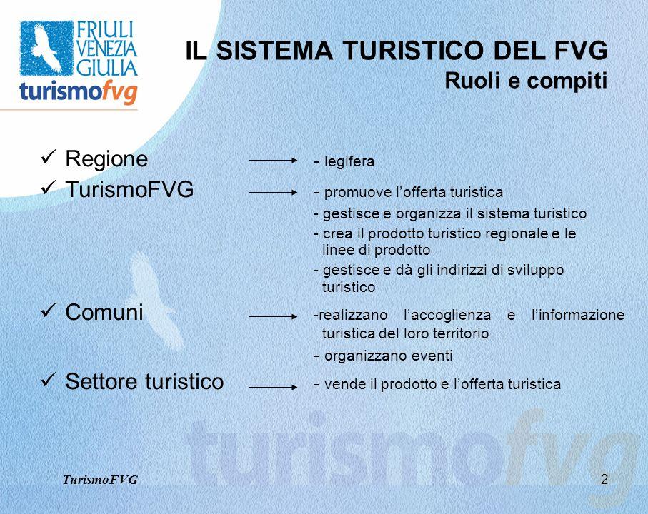 2 IL SISTEMA TURISTICO DEL FVG Ruoli e compiti Regione - legifera TurismoFVG - promuove lofferta turistica - gestisce e organizza il sistema turistico
