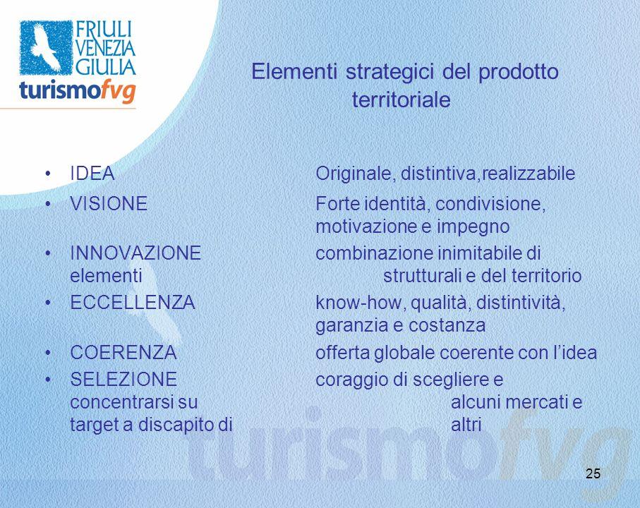 25 Elementi strategici del prodotto territoriale IDEAOriginale, distintiva,realizzabile VISIONEForte identità, condivisione, motivazione e impegno INN
