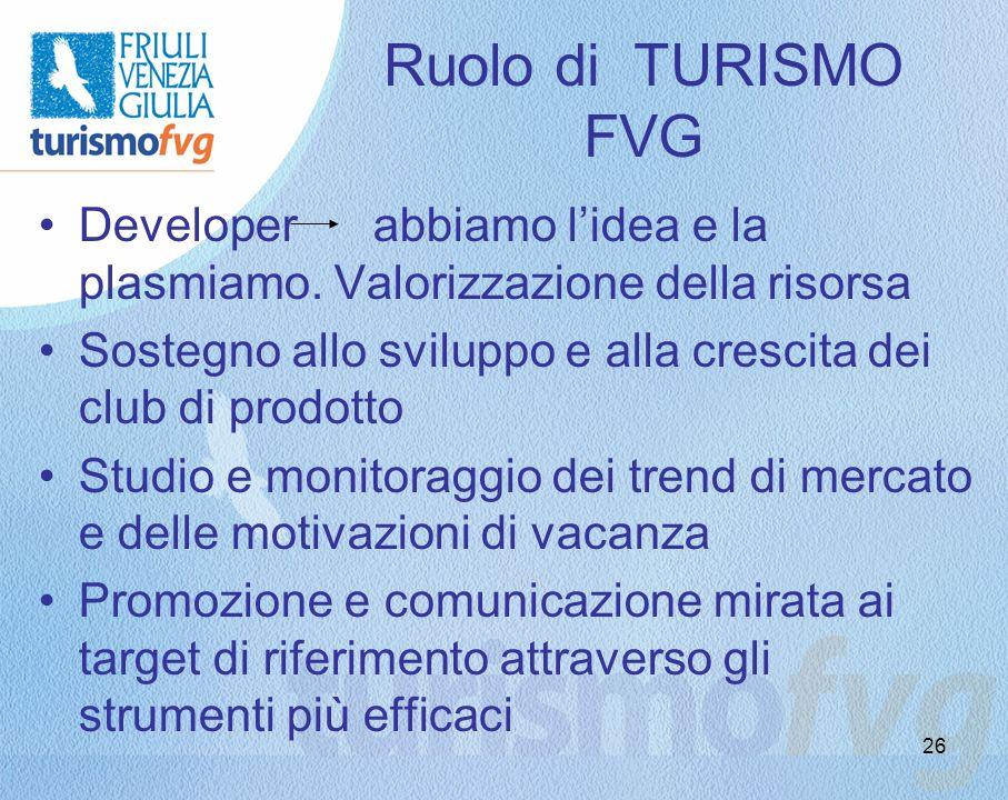 26 Ruolo di TURISMO FVG Developer abbiamo lidea e la plasmiamo. Valorizzazione della risorsa Sostegno allo sviluppo e alla crescita dei club di prodot