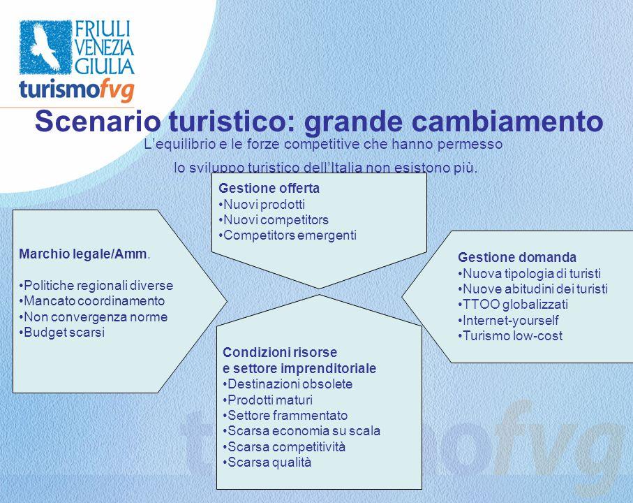Scenario turistico: grande cambiamento Lequilibrio e le forze competitive che hanno permesso lo sviluppo turistico dellItalia non esistono più.