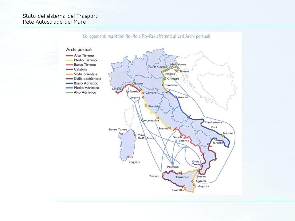 Stato del sistema dei Trasporti Rete Autostrade del Mare