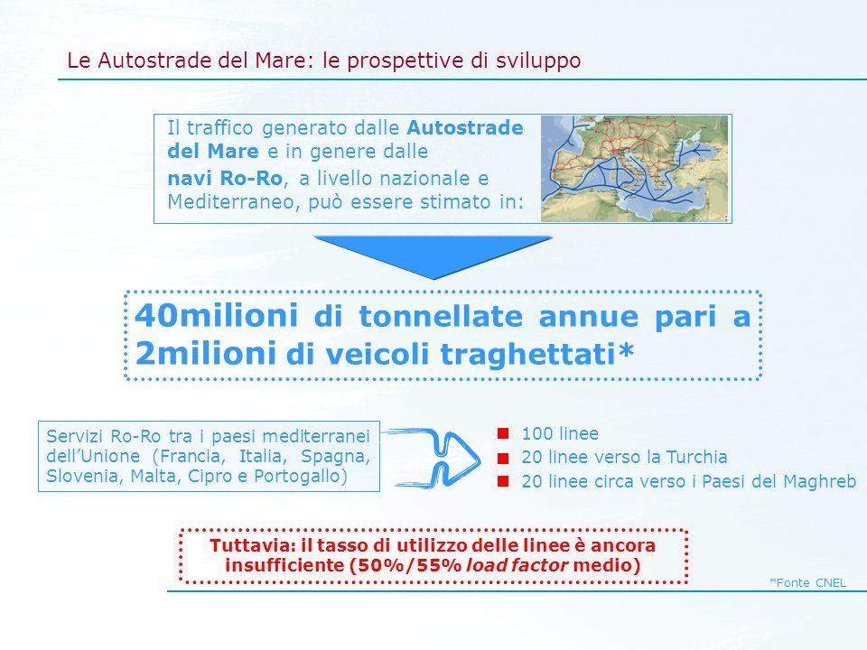 Le Autostrade del Mare: le prospettive di sviluppo 40milioni di tonnellate annue pari a 2milioni di veicoli traghettati* *Fonte CNEL Servizi Ro-Ro tra